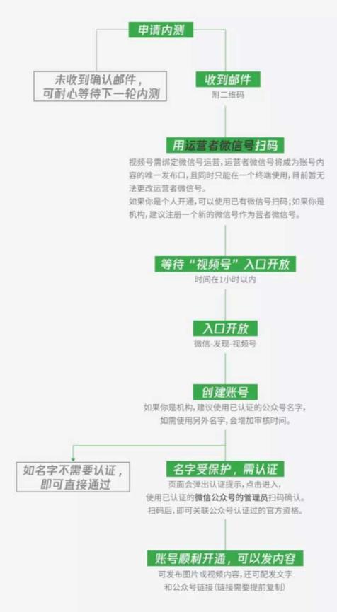 微信视频号怎么开通与发布;视频号运营常见的几大问题丨国仁网络资讯。