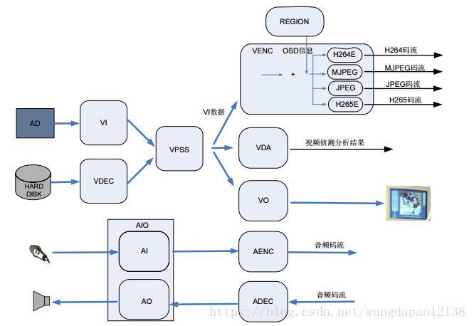 HI3519V101的mpp中sample总体分析- 程序员大本营