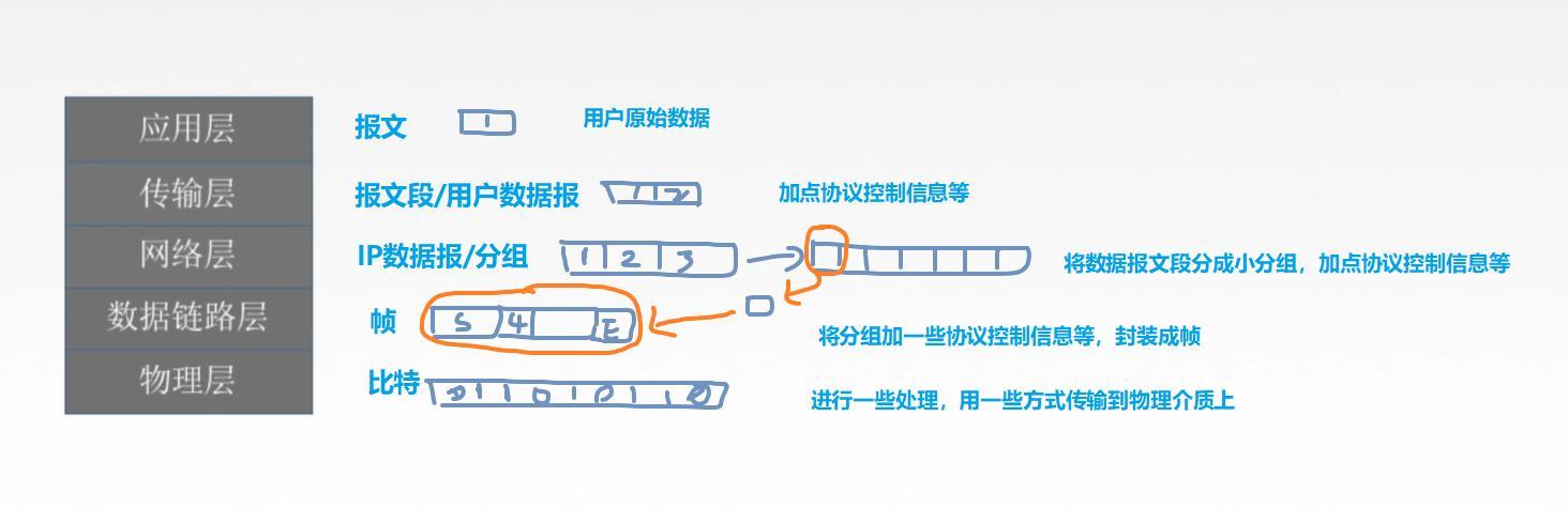 计算机网络分组_4.1.2计算机网络之(电路交换、报文交换、分组交换--数据报--虚